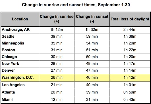 Autumnal equinox marks the first day of fall and quickly dwindling