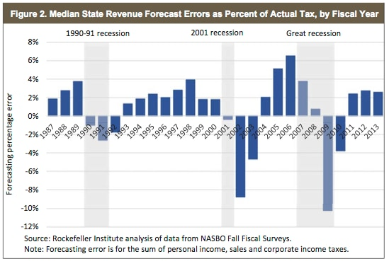 Why it\u0027s so hard to predict state tax revenues - The Washington Post