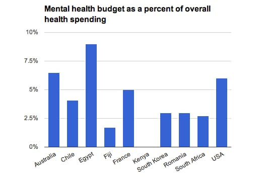 Seven Facts About Americas Mental Health Care System The Washington Post