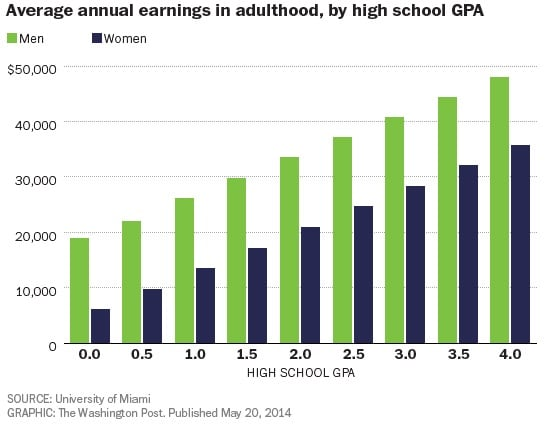 Here\u0027s how much your high school grades predict your future salary