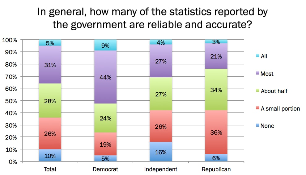 Huge distrust in government statistics, especially among Republicans