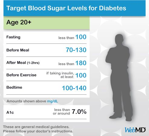 glucose levels chart - Minimfagency - blood sugar levels chart printable