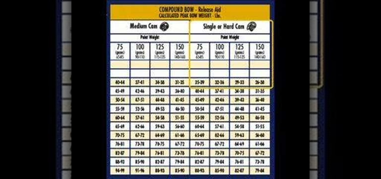 How to Read and understand an arrow selection chart « Archery