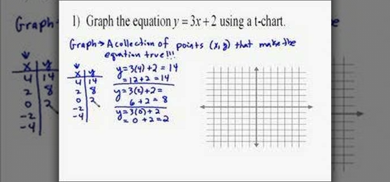 How To Graph Linear Equations Using A Table Math