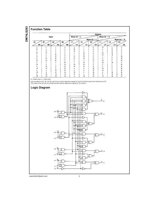 logic diagram of 4 bit binary adder