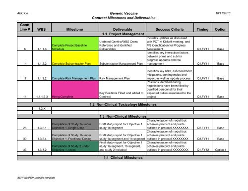 Contract Milestone / Deliverables Chart