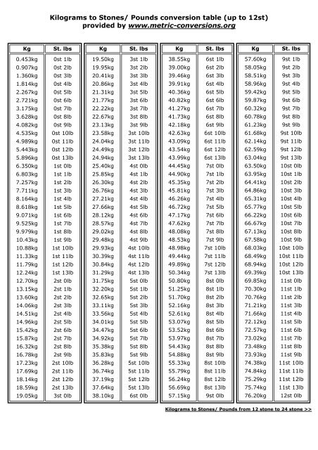 Kilograms to Stones/ Pounds conversion chart - Later Life Training