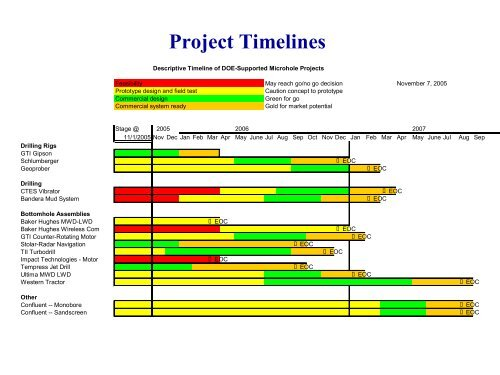 Project Timelines - Microhole Technologies