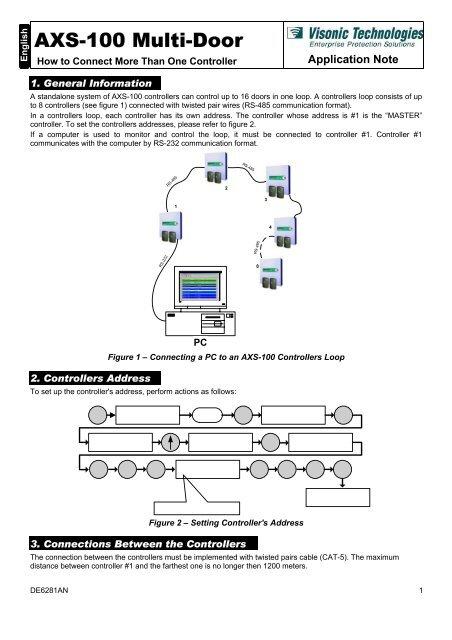 Axs Wiring Diagram - Wiring And Diagram Schematics