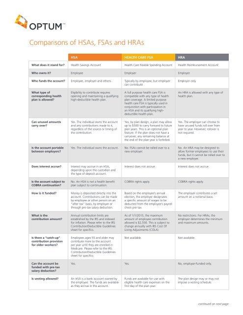 Comparison of HSAs, FSAs and HRAs - OptumHealth