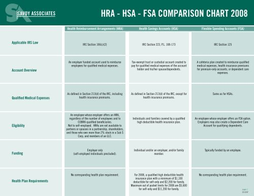 HRA - HSA - FSA COMPARISON CHART 2008 - eInsurancePeople