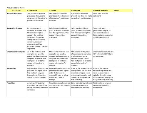 Persuasive Essay Rubric CATEGORY 4 â\u20ac\u201c Excellent 3 - Good 2