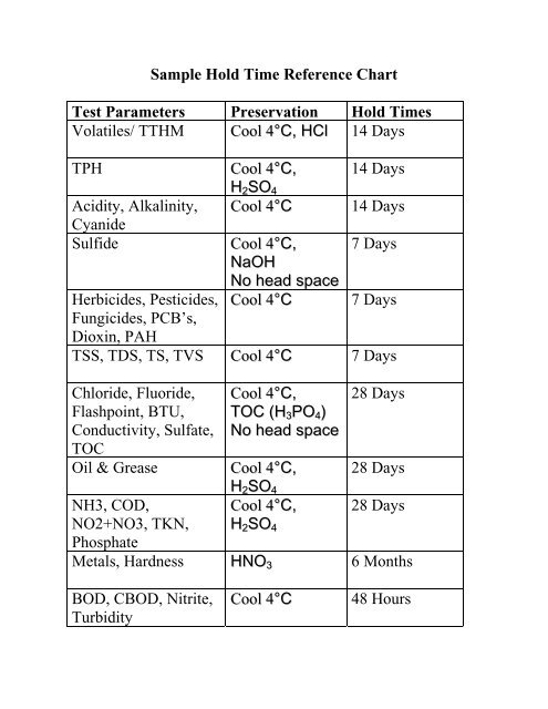 Sample Hold Time Reference Chart Test Parameters Preservation