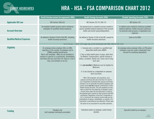 HRA - HSA - FSA COMPARISON CHART 2012 - eInsurancePeople