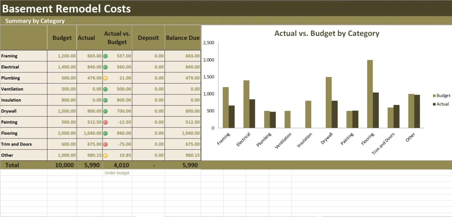 Basement Remodel Costs Calculator Excel Template Renovation - renovation checklist template