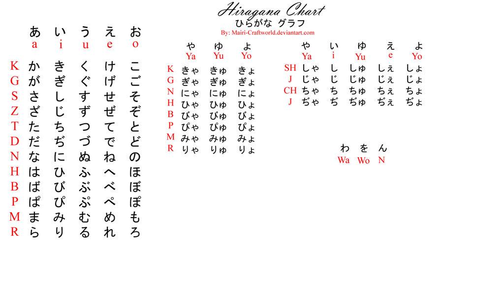 hiragana Explore hiragana on DeviantArt - hiragana alphabet chart