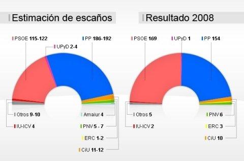 Sondeo de La Vanguardia