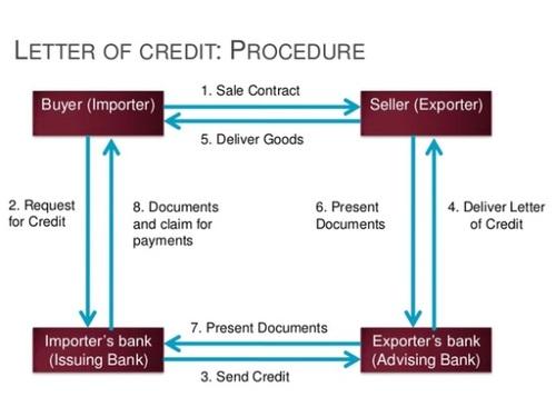 Letter of Credit (LC) Questions - Bayt Spécialités