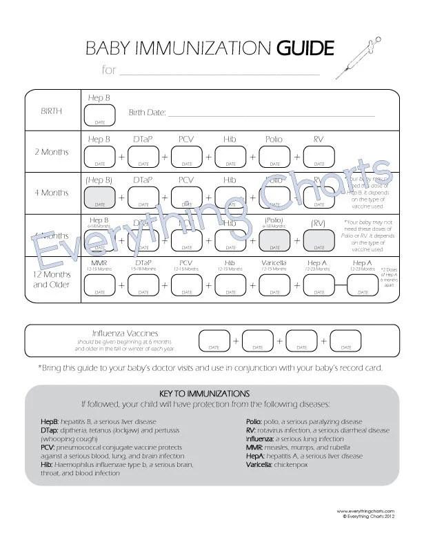 printable immunization chart - Thevillas