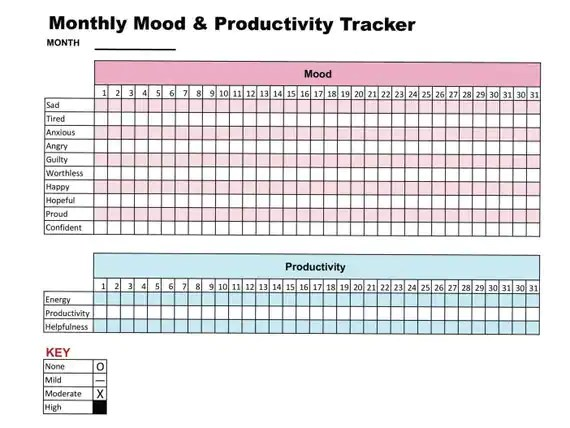 graphic relating to Printable Mood Charts identify Temper Chart For Melancholy - Otvod