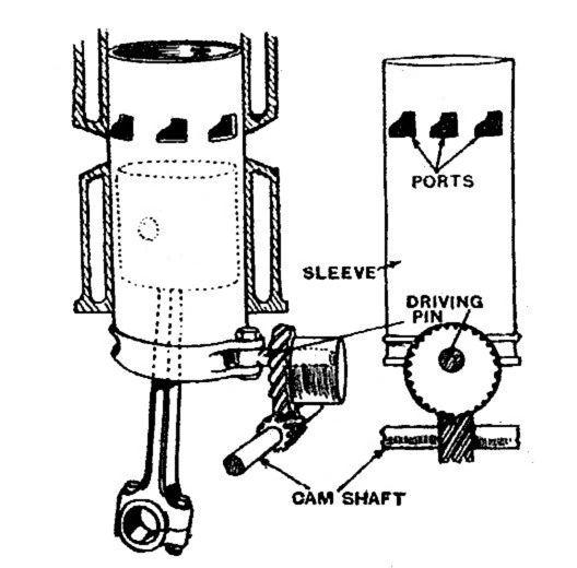 Avions Voisin Engine Diagram