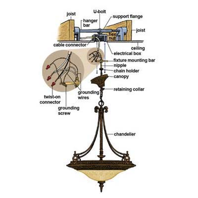 How To Install A Stylish Chandelier