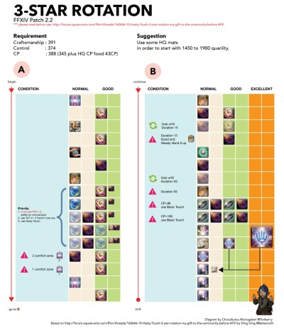 Visual Guide:10 Hasty Touch 3-star rotation : ffxiv