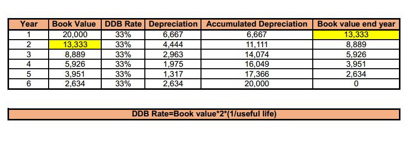 What is the difference between method straight-line depreciation and