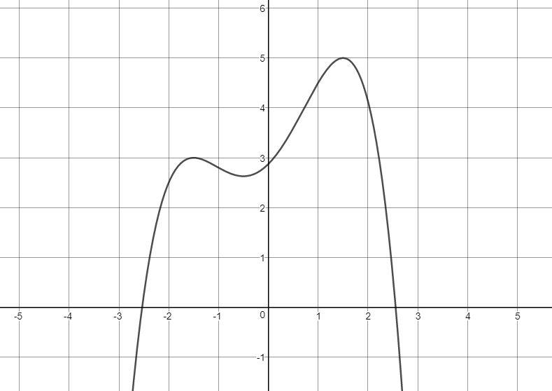 Mastery Math Precalculus - Domain and Range of a Polynomial Function