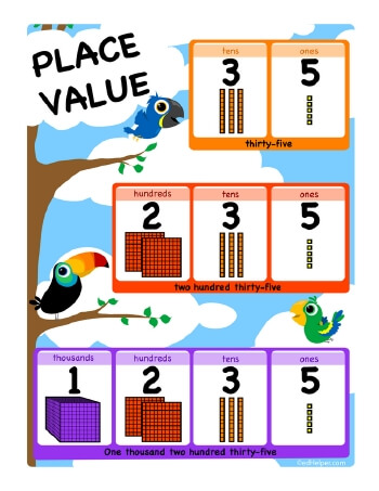 Free Place Value Worksheets and Charts for Teachers - Not Boring - place value chart