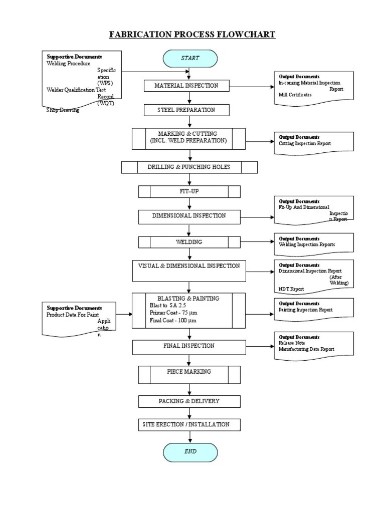 process flow chart sample