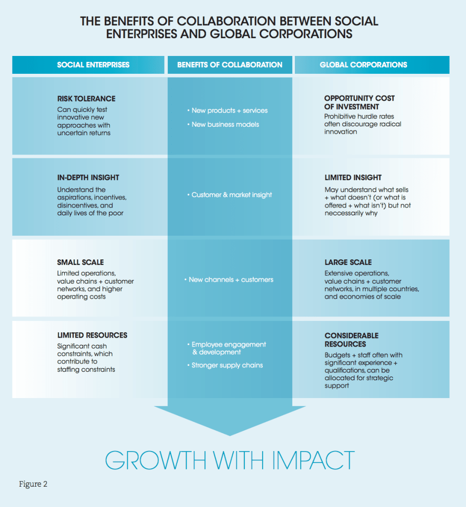 Acumenのレポート「Social Enterprises and Global Corporations Collaborating for Impact with Growth」より筆者作成