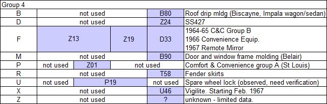 Vehicle Identification Number (VIN) and Cowl Tag Decoding