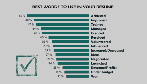 best words for a resume