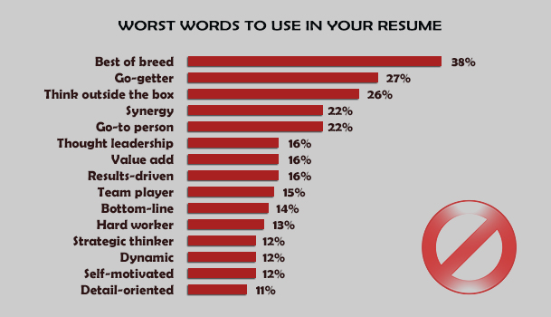 15 best and worst words to use in your resume Impressive Resumes  net