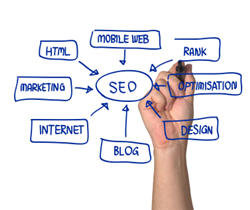Internet marketing info