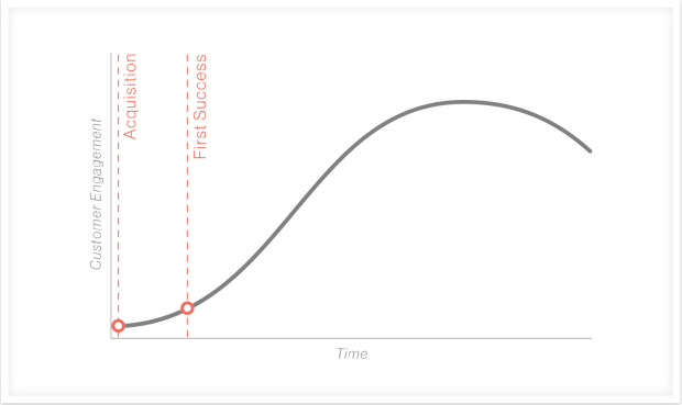 customer-acquisition-first-success-graph