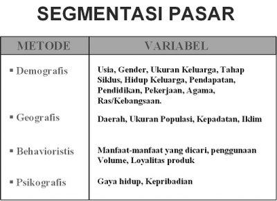 Contoh Segmentasi Pasar Beri Segmentasi Pasar Pasar And Iklan