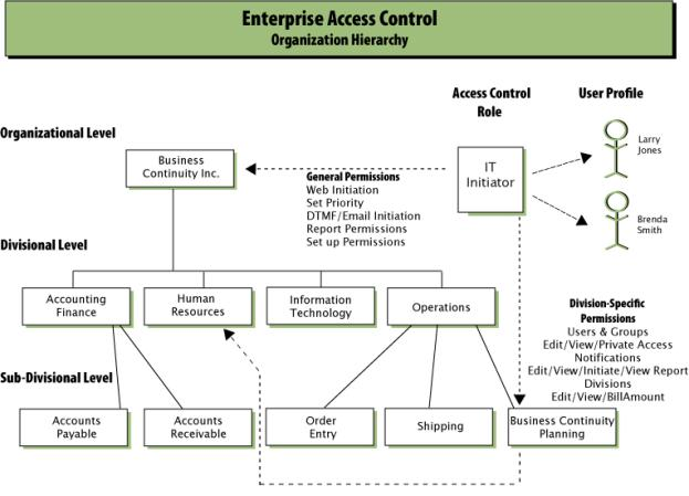 Enterprise Access Control (EAC) Roles-based Access