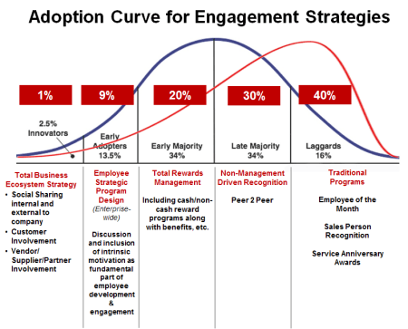 Where Do You Fit On The Engagement Adoption Curve