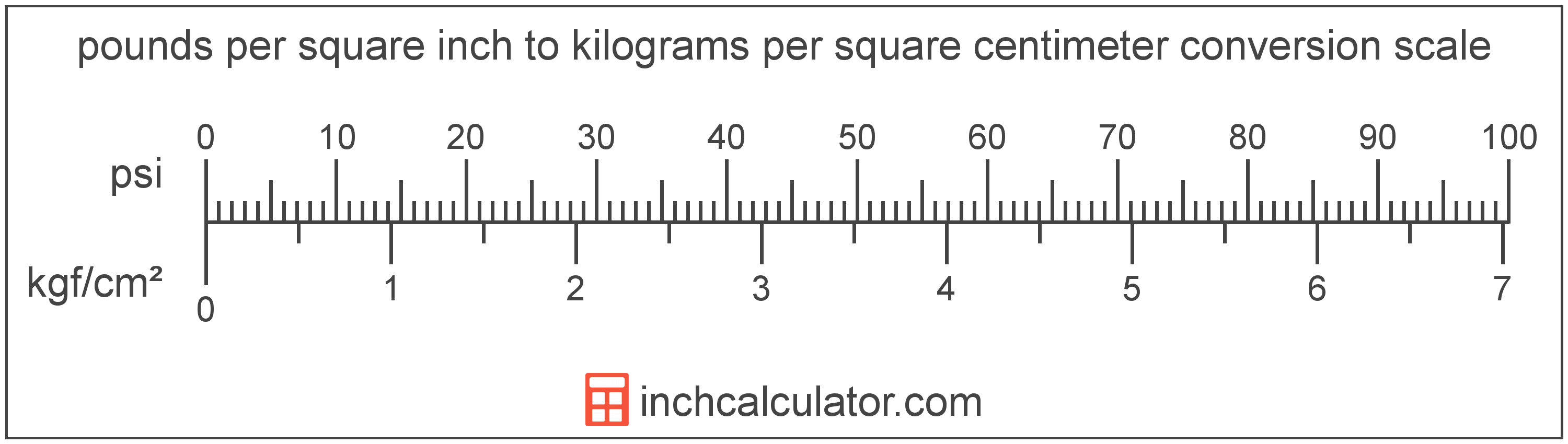 Pounds In Kg Convert Pounds Per Square Inch To Kilograms Per Square