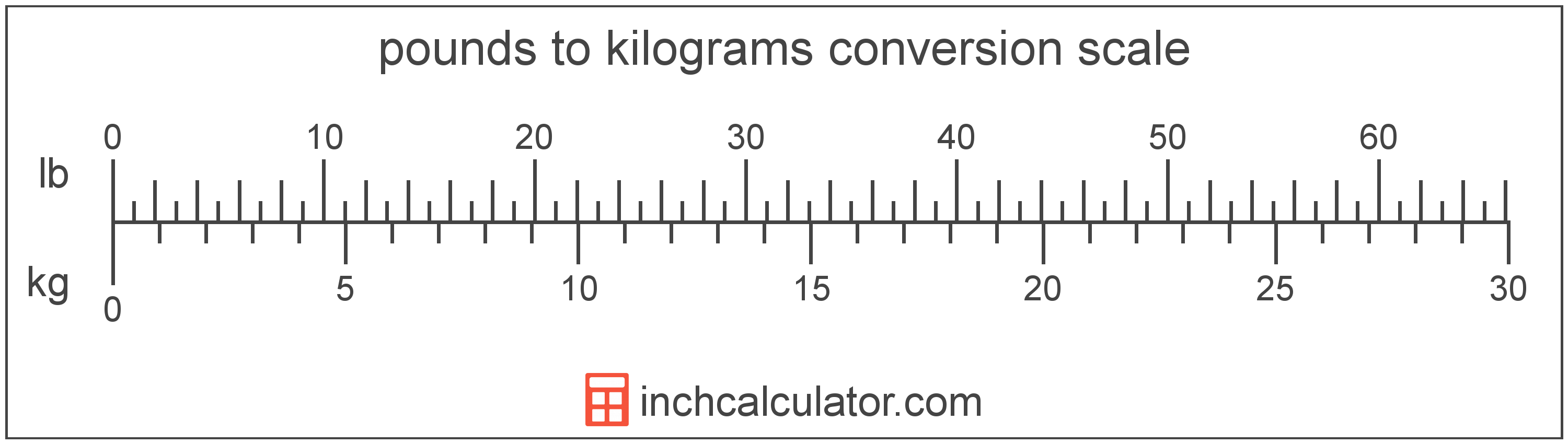 Pounds In Kg Convert Pounds To Kilograms Lb To Kg Inch Calculator