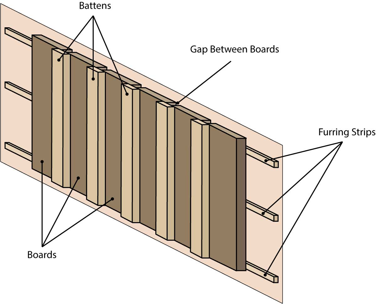 Horizontal Board And Batten Siding Board And Batten Siding Calculator Inch Calculator