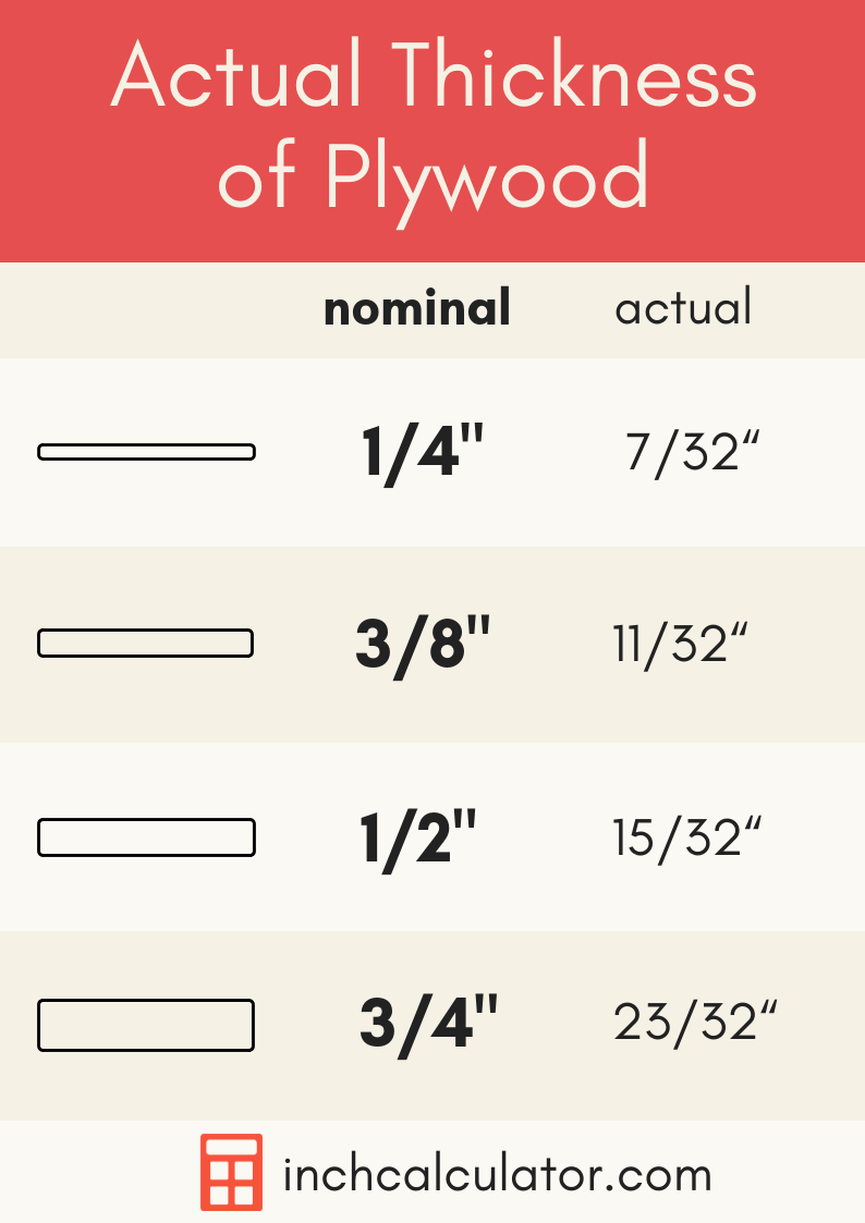 Half Inch Plywood Actual Plywood Thickness And Size Inch Calculator