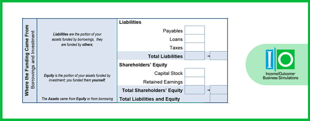 What is a Balance Sheet? - - components of balance sheet