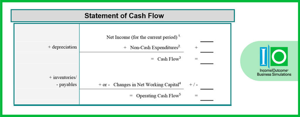 What is a Statement of Cash Flow? -
