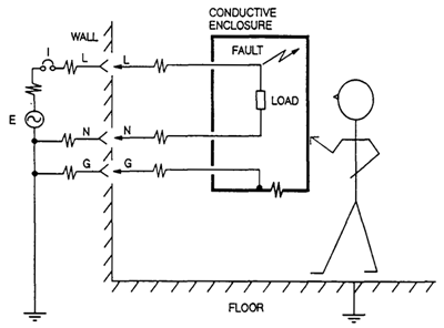 Theory Of Equipment Grounding Impedance In Compliance