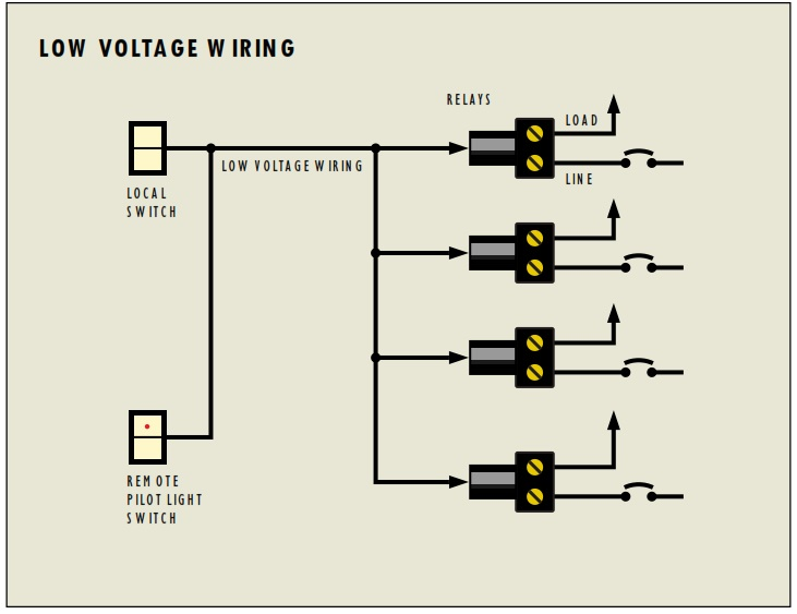 Los Angeles Network Cabling  Low Voltage Cabling - INC Tech