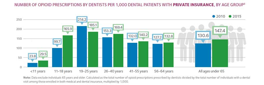 ADA Announces New Policy to Combat Opioid Epidemic \u2013 Indiana Dental
