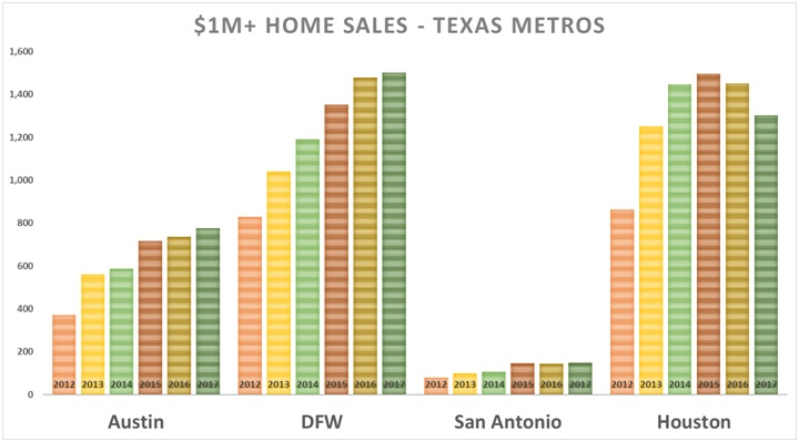 Has the Texas Real Estate Market Slowed? \u2013 Independence Title